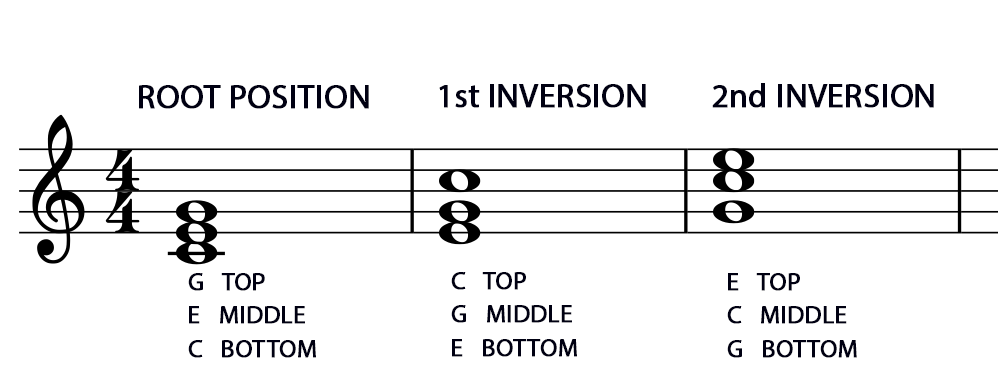 15 Inversions And Figured Bass Music Student 101