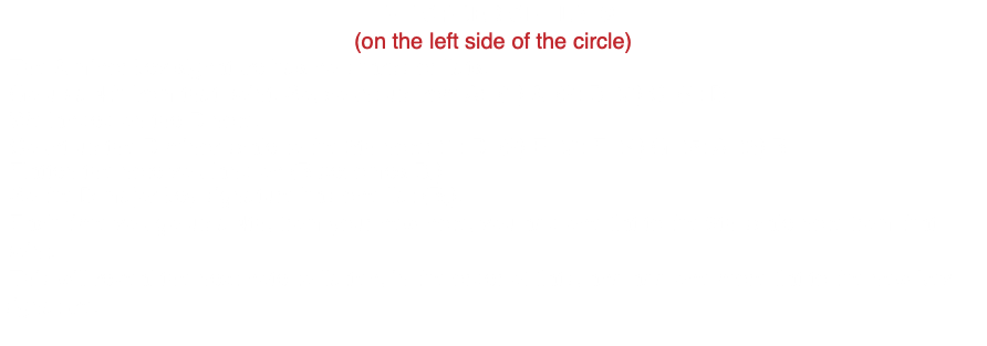 THE ORDER OF FLATS (on the left side of the circle) -The A minor key signature has no sharps or flats. -Go up a 4th from that point. So, count up from A: (1) A (2) B (3) C (4) D -We landed on the D note. -Count up the D minor scale to the 6th note: (1) D (2) E (3) F (4) G (5) A (6) B -Flatten the note you land on (B becomes Bb) -So the D major key signature has one flat (Bb). -Each time you go up a 4th, from your new note, you add one flat to the 6th scale note from that point. -This will reveal the next note to flatten, in the order of flats, and add one more flat to the new key signature.